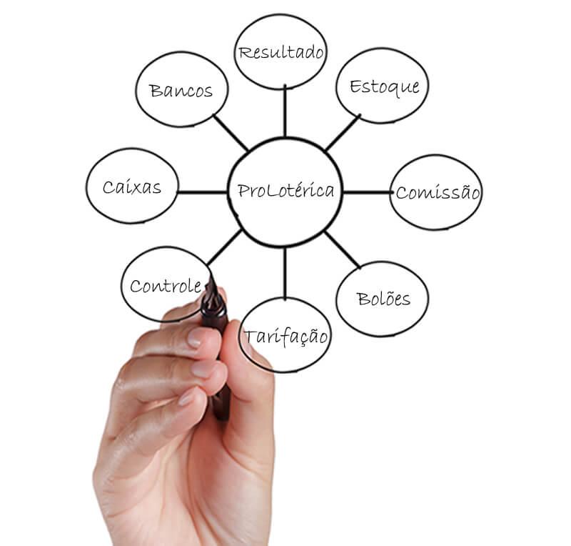 O Prolotérica é um software desenvolvido especialmente para a gestão de casas lotéricas. Com este programa você administra facilmente a movimentação de seus terminais TFL, Negocial, fluxo de caixa dos operadores, caixa de retaguarda, controle de produtos, bolões, comissões, contas a pagar e a receber, contas 003 e 043…