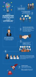 Software para Gestao Lotérica (Infográfico)